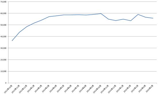 価格変動グラフ