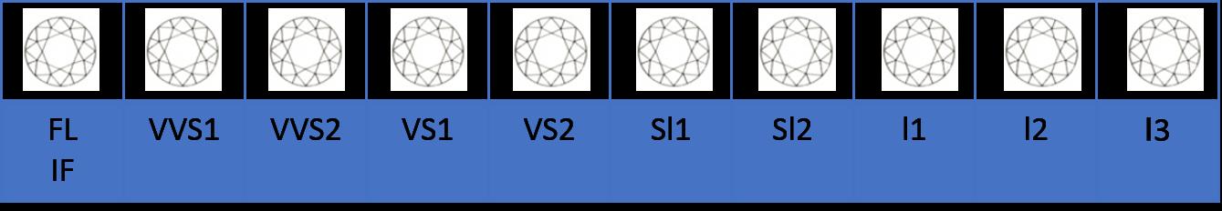 ダイヤモンドのClarity(4C)の指標
