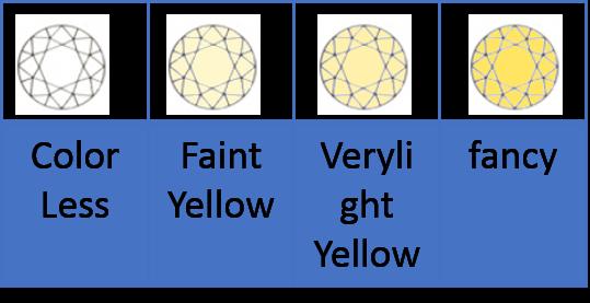ダイヤモンドのColor(4C)の指標
