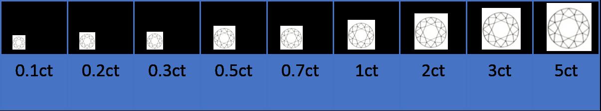 ダイヤモンドのCarat(4C)の指標